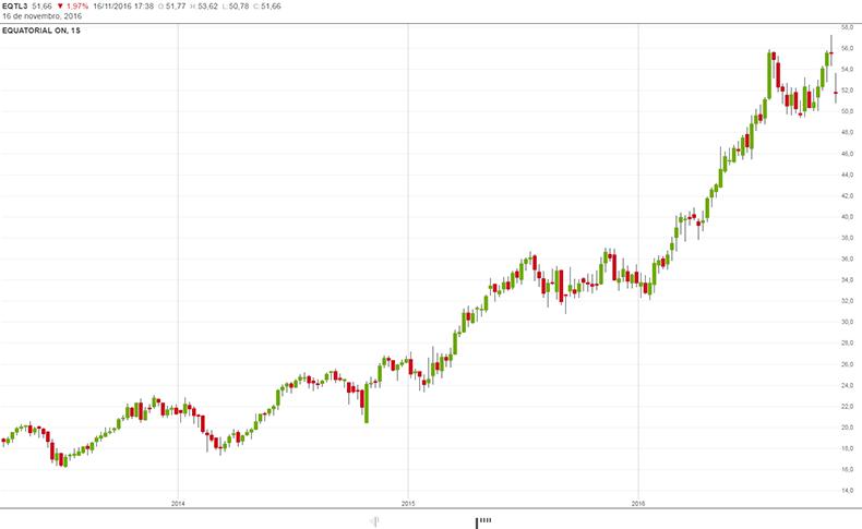 1e6a0c68d Gráfico da Equatorial EQTL3, uma das ações escolhidas pelo sistema que foi  de R$22,58 para R$56,23 ou +149%.